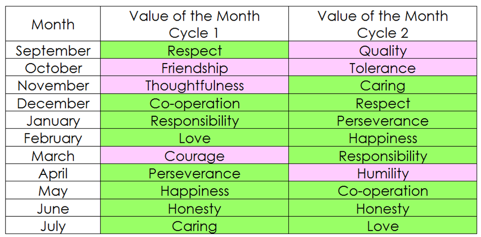 values table cycle